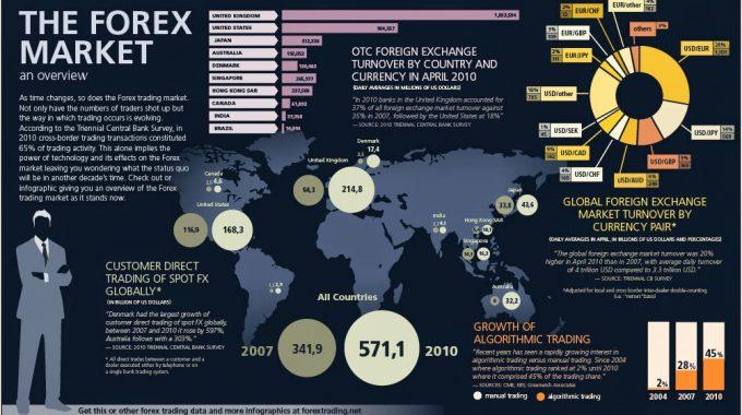 Đầu tư thị trường Forex tại Việt Nam | hoangngocson.com