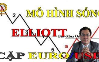 [CHIẾN LƯỢC GIAO DỊCH FOREX ] Mô Hình Sóng Elliott Cặp Sản Phẩm Euro/ USD Ngày 24/05/2018